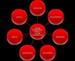 gestion-patrimoniale